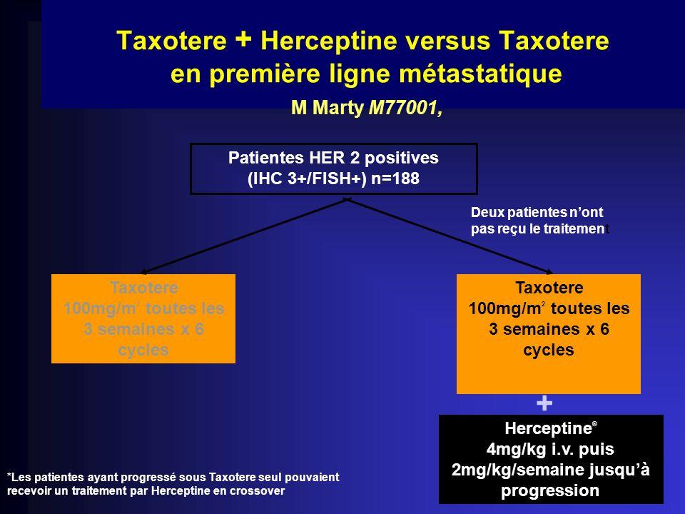 Taxotere + Herceptine versus Taxotere en première ligne métastatique M Marty M77001, Patientes HER 2 positives (IHC 3+/FISH+) n=188 Taxotere 100mg/m 2