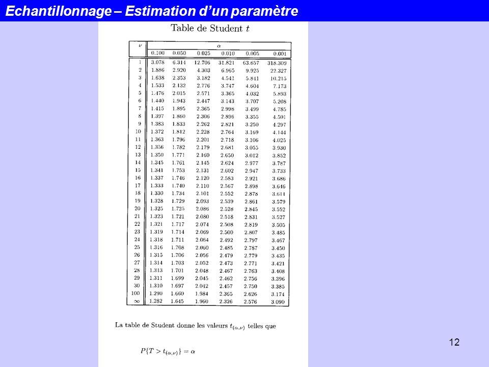12 Echantillonnage – Estimation dun paramètre