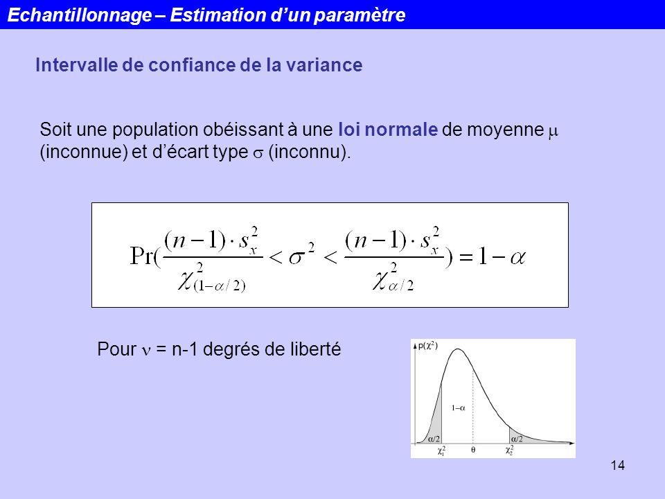 14 Echantillonnage – Estimation dun paramètre Intervalle de confiance de la variance Soit une population obéissant à une loi normale de moyenne (incon