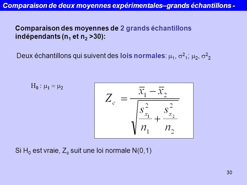 30 Comparaison des moyennes de 2 grands échantillons indépendants (n 1 et n 2 >30): Comparaison de deux moyennes expérimentales–grands échantillons -