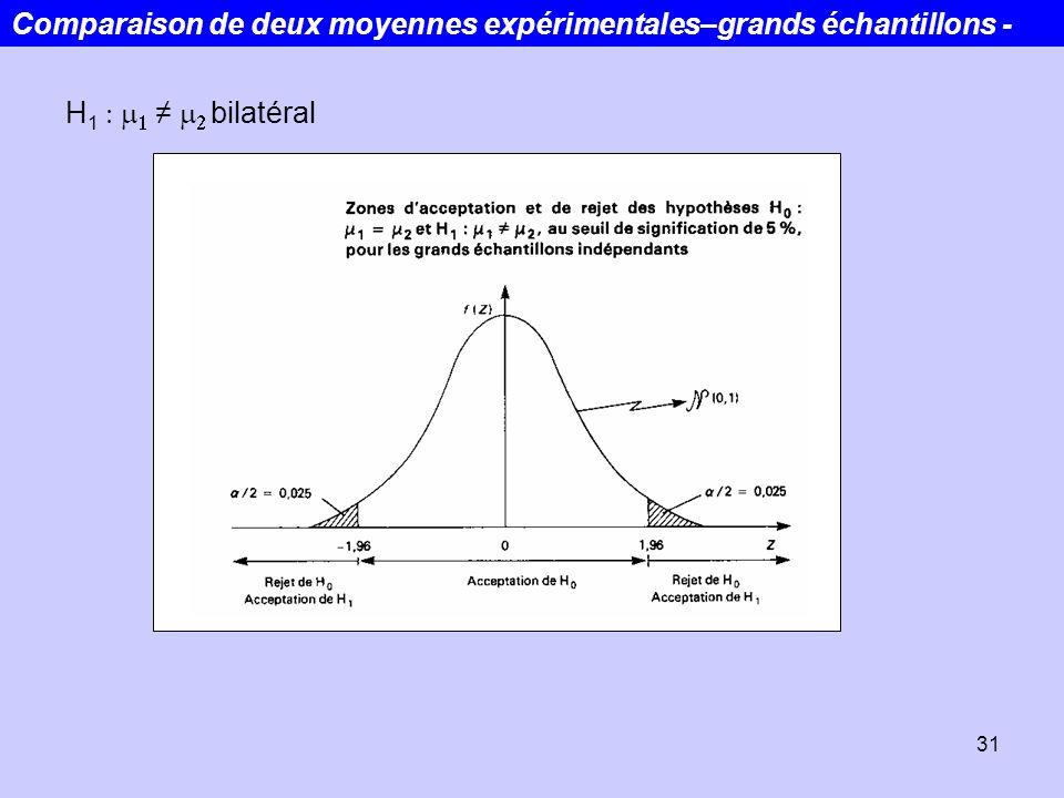 31 H 1 bilatéral Comparaison de deux moyennes expérimentales–grands échantillons -