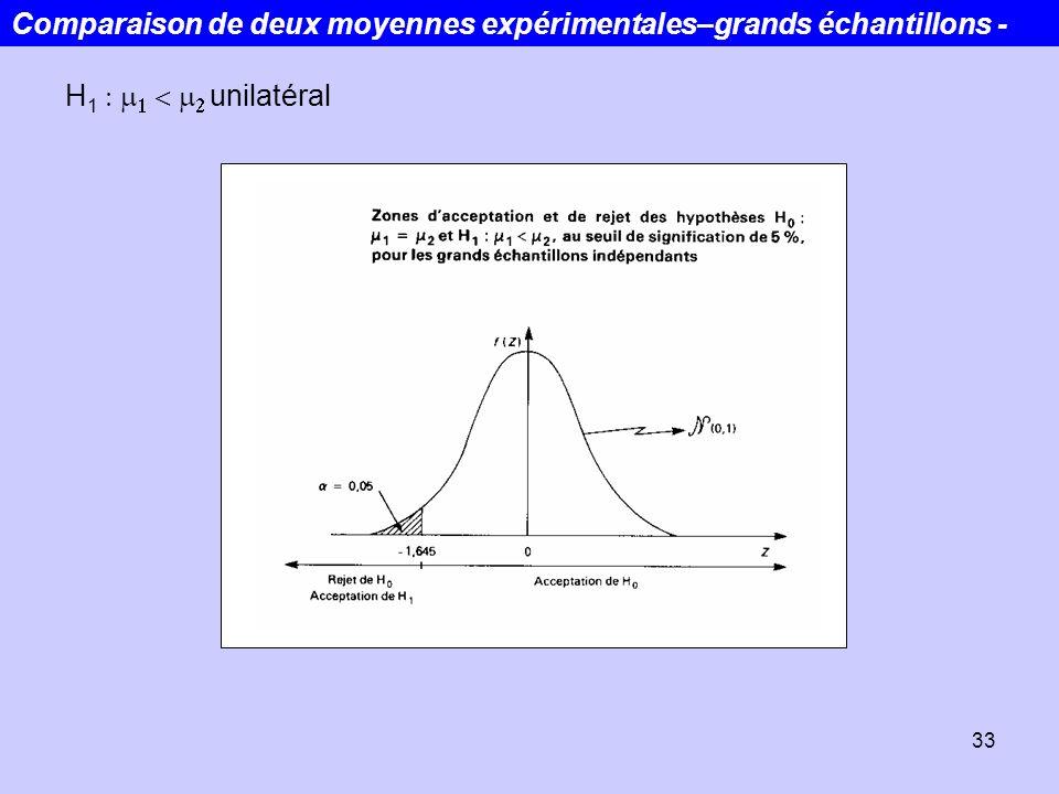 33 H 1 unilatéral Comparaison de deux moyennes expérimentales–grands échantillons -