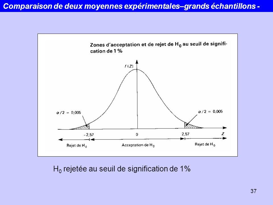 37 H 0 rejetée au seuil de signification de 1% Comparaison de deux moyennes expérimentales–grands échantillons -
