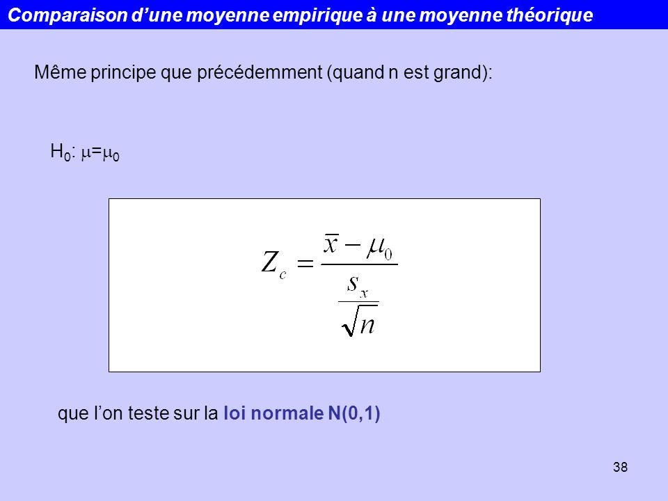 38 Comparaison dune moyenne empirique à une moyenne théorique Même principe que précédemment (quand n est grand): que lon teste sur la loi normale N(0