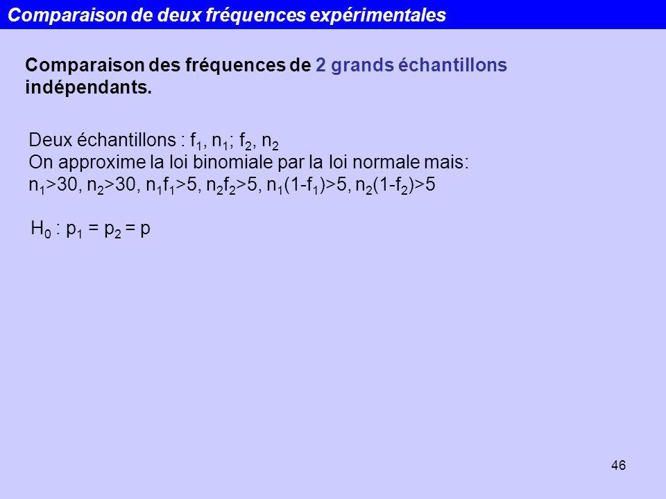 46 Comparaison de deux fréquences expérimentales Comparaison des fréquences de 2 grands échantillons indépendants. H 0 : p 1 = p 2 = p Deux échantillo
