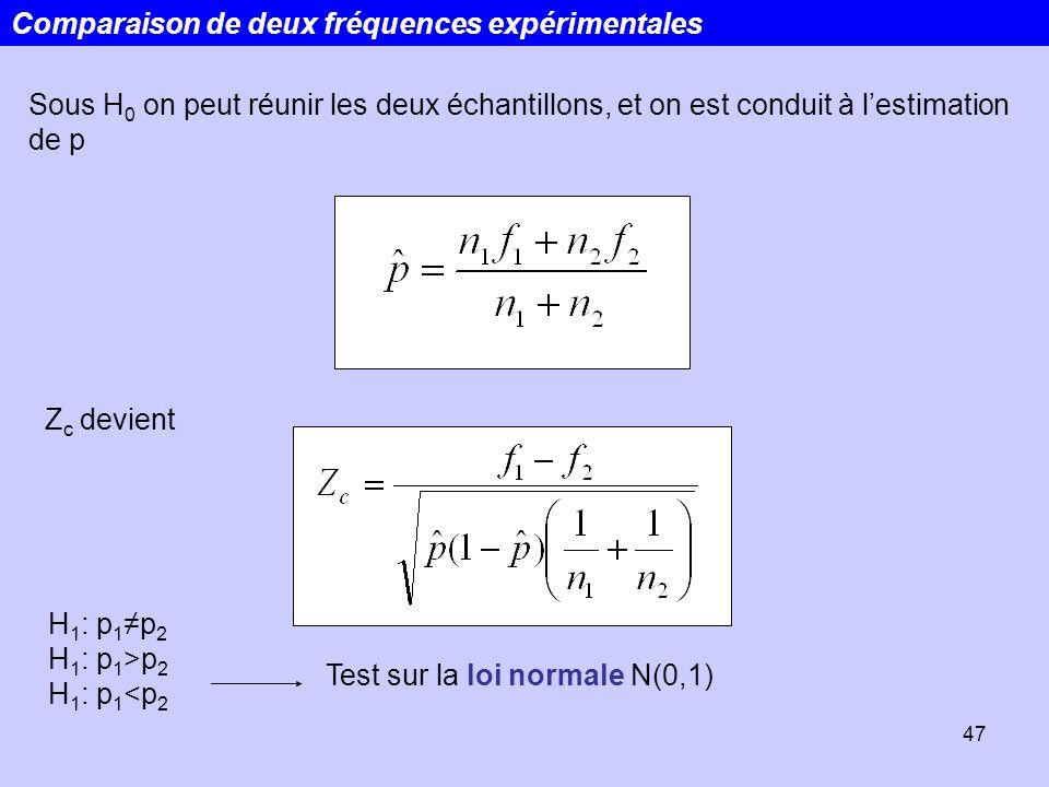 47 Comparaison de deux fréquences expérimentales Sous H 0 on peut réunir les deux échantillons, et on est conduit à lestimation de p Z c devient H 1 :