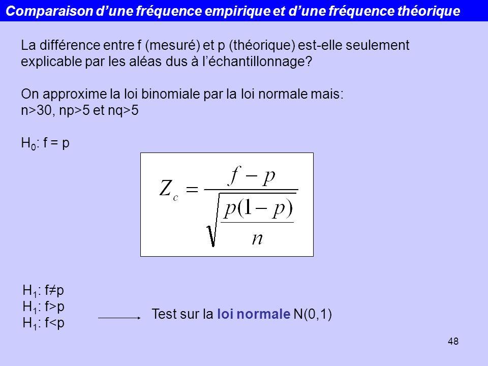 48 Comparaison dune fréquence empirique et dune fréquence théorique La différence entre f (mesuré) et p (théorique) est-elle seulement explicable par