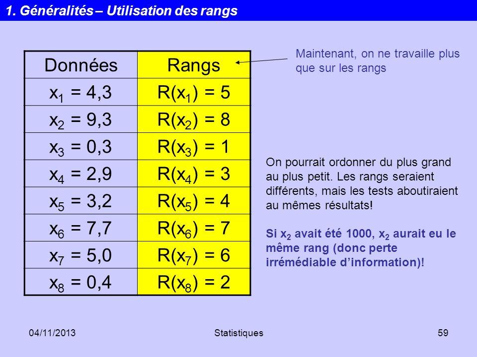 04/11/2013Statistiques59 DonnéesRangs x 1 = 4,3R(x 1 ) = 5 x 2 = 9,3R(x 2 ) = 8 x 3 = 0,3R(x 3 ) = 1 x 4 = 2,9R(x 4 ) = 3 x 5 = 3,2R(x 5 ) = 4 x 6 = 7