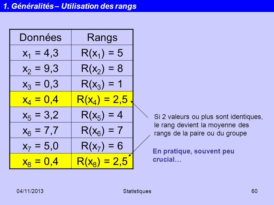 04/11/2013Statistiques60 DonnéesRangs x 1 = 4,3R(x 1 ) = 5 x 2 = 9,3R(x 2 ) = 8 x 3 = 0,3R(x 3 ) = 1 x 4 = 0,4R(x 4 ) = 2,5 x 5 = 3,2R(x 5 ) = 4 x 6 =