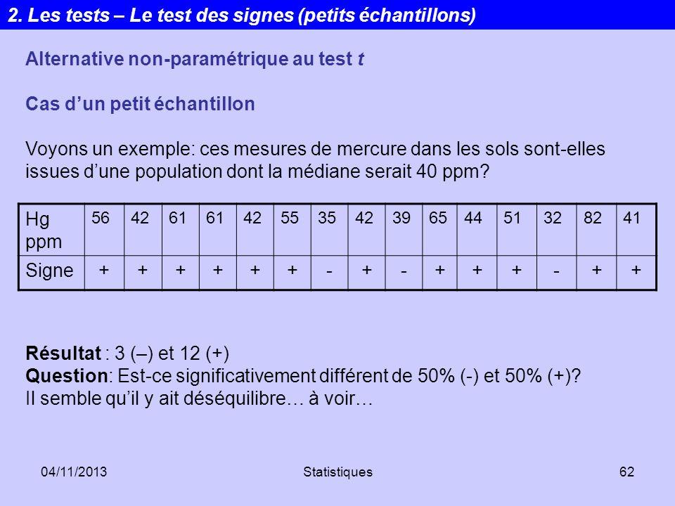 04/11/2013Statistiques62 Alternative non-paramétrique au test t Cas dun petit échantillon Voyons un exemple: ces mesures de mercure dans les sols sont