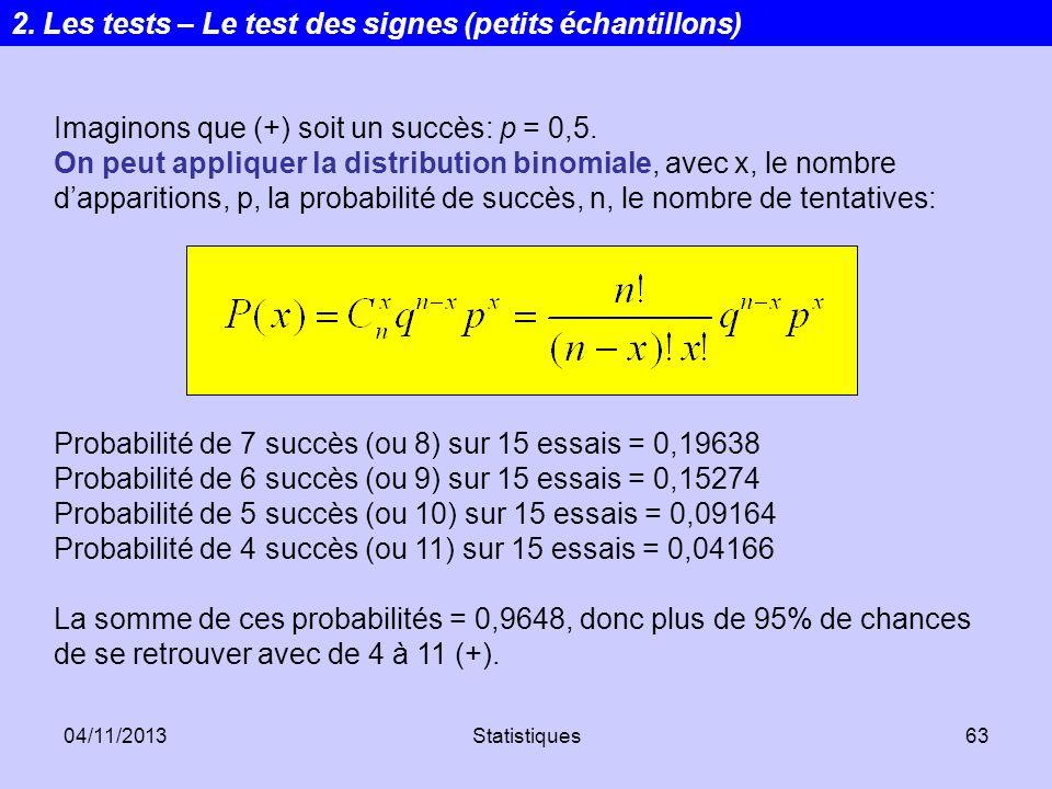 04/11/2013Statistiques63 Imaginons que (+) soit un succès: p = 0,5. On peut appliquer la distribution binomiale, avec x, le nombre dapparitions, p, la
