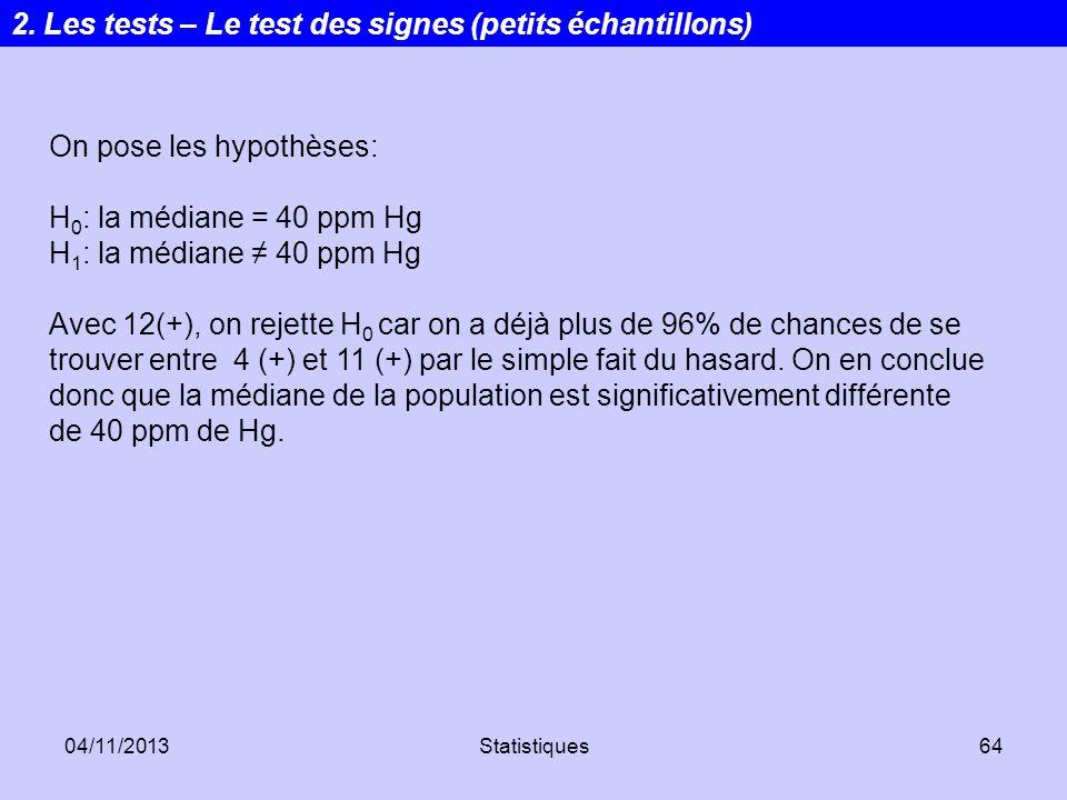 04/11/2013Statistiques64 On pose les hypothèses: H 0 : la médiane = 40 ppm Hg H 1 : la médiane 40 ppm Hg Avec 12(+), on rejette H 0 car on a déjà plus