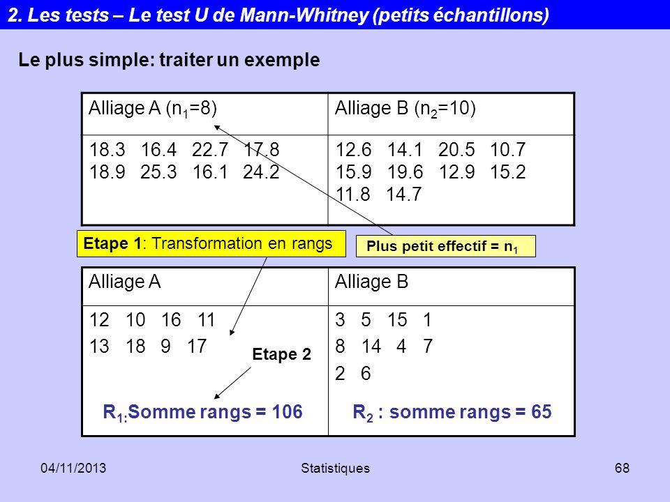 04/11/2013Statistiques68 Alliage A (n 1 =8)Alliage B (n 2 =10) 18.3 16.4 22.7 17.8 18.9 25.3 16.1 24.2 12.6 14.1 20.5 10.7 15.9 19.6 12.9 15.2 11.8 14