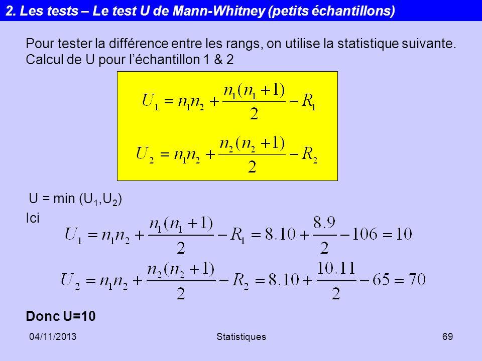 04/11/2013Statistiques69 Pour tester la différence entre les rangs, on utilise la statistique suivante. Calcul de U pour léchantillon 1 & 2 Ici 2. Les