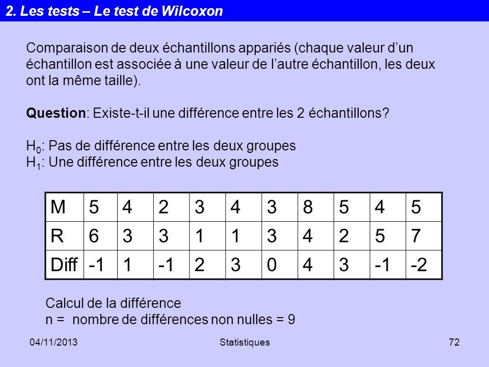 04/11/2013Statistiques72 Comparaison de deux échantillons appariés (chaque valeur dun échantillon est associée à une valeur de lautre échantillon, les