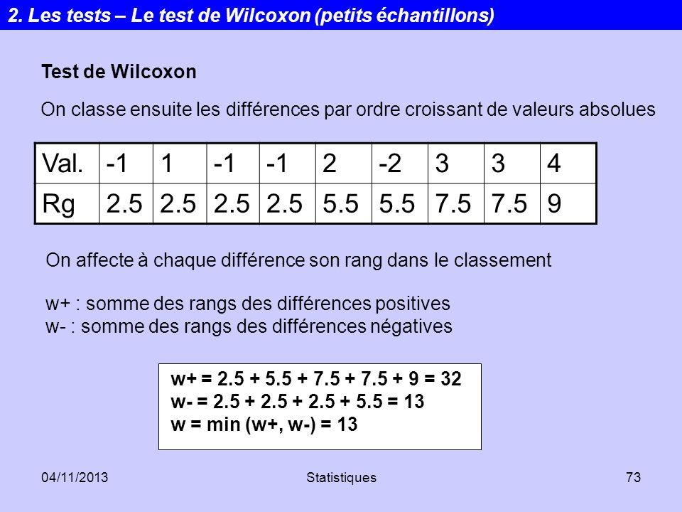 04/11/2013Statistiques73 Test de Wilcoxon On classe ensuite les différences par ordre croissant de valeurs absolues Val.1 2-2334 Rg2.5 5.5 7.5 9 On af