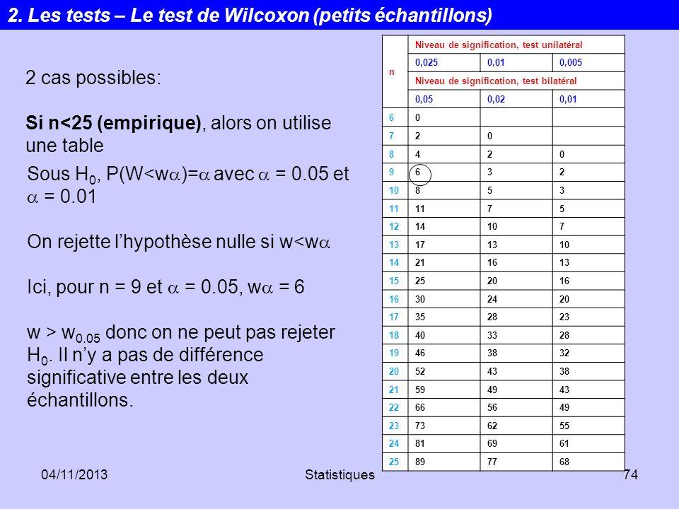 04/11/2013Statistiques74 2 cas possibles: Si n<25 (empirique), alors on utilise une table n Niveau de signification, test unilatéral 0,0250,010,005 Ni