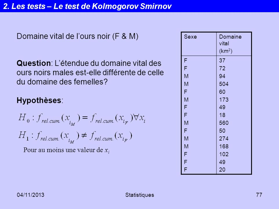 04/11/2013Statistiques77 Domaine vital de lours noir (F & M) SexeDomaine vital (km 2 ) FFMMFMFFMFMMFFFFFMMFMFFMFMMFFF 37 72 94 504 60 173 49 18 560 50