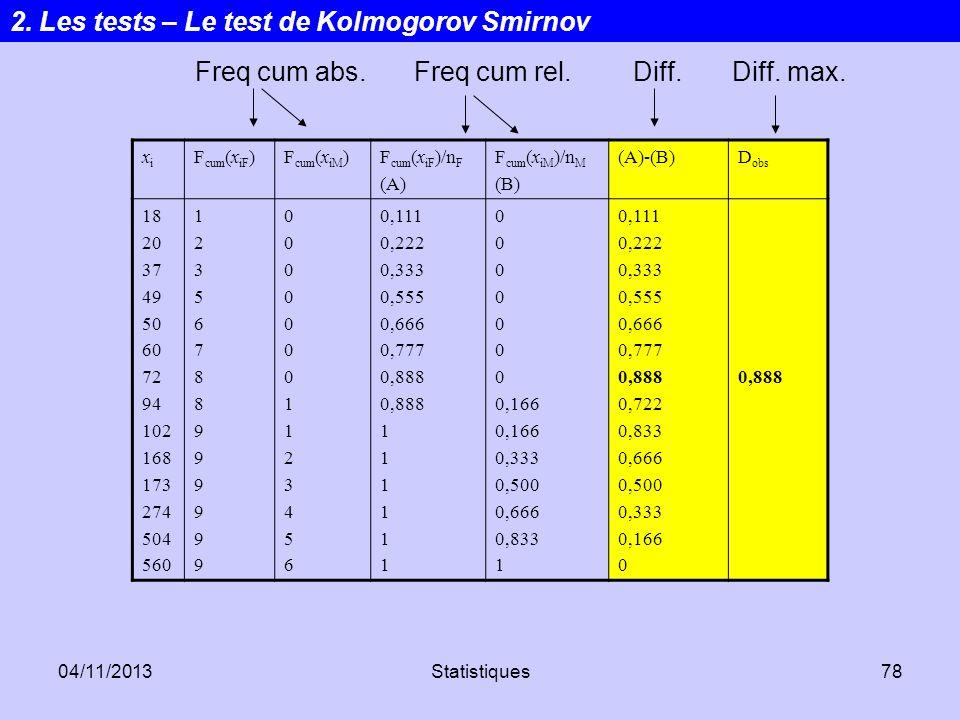 04/11/2013Statistiques78 xixi F cum (x iF )F cum (x iM )F cum (x iF )/n F (A) F cum (x iM )/n M (B) (A)-(B)D obs 18 20 37 49 50 60 72 94 102 168 173 2