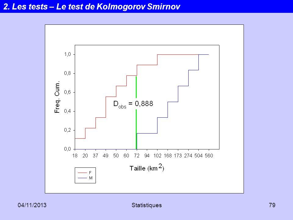 04/11/2013Statistiques79 2. Les tests – Le test de Kolmogorov Smirnov