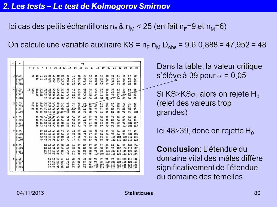 04/11/2013Statistiques80 Ici cas des petits échantillons n F & n M < 25 (en fait n F =9 et n M =6) On calcule une variable auxiliaire KS = n F n M D o
