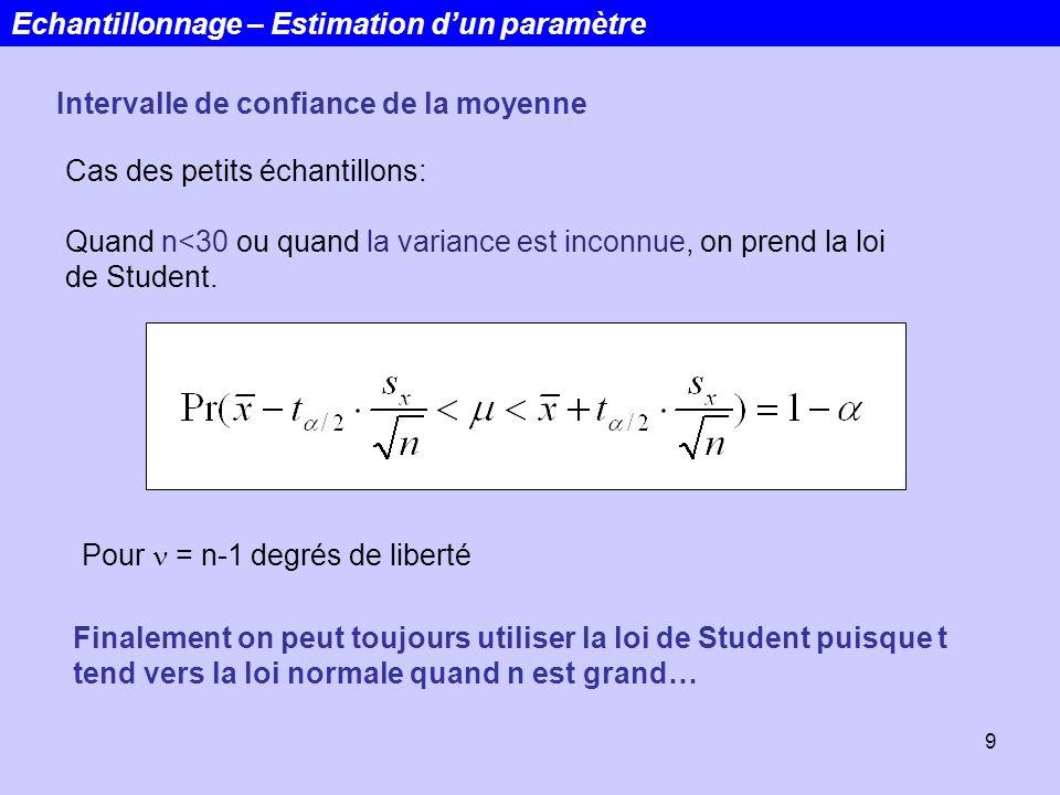9 Cas des petits échantillons: Quand n<30 ou quand la variance est inconnue, on prend la loi de Student. Echantillonnage – Estimation dun paramètre In