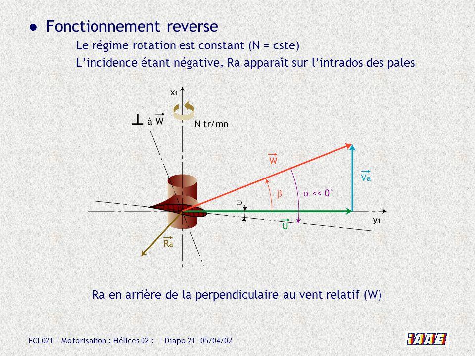 FCL021 - Motorisation : Hélices 02 : - Diapo 21 -05/04/02 Fonctionnement reverse Le régime rotation est constant (N = cste) Lincidence étant négative,