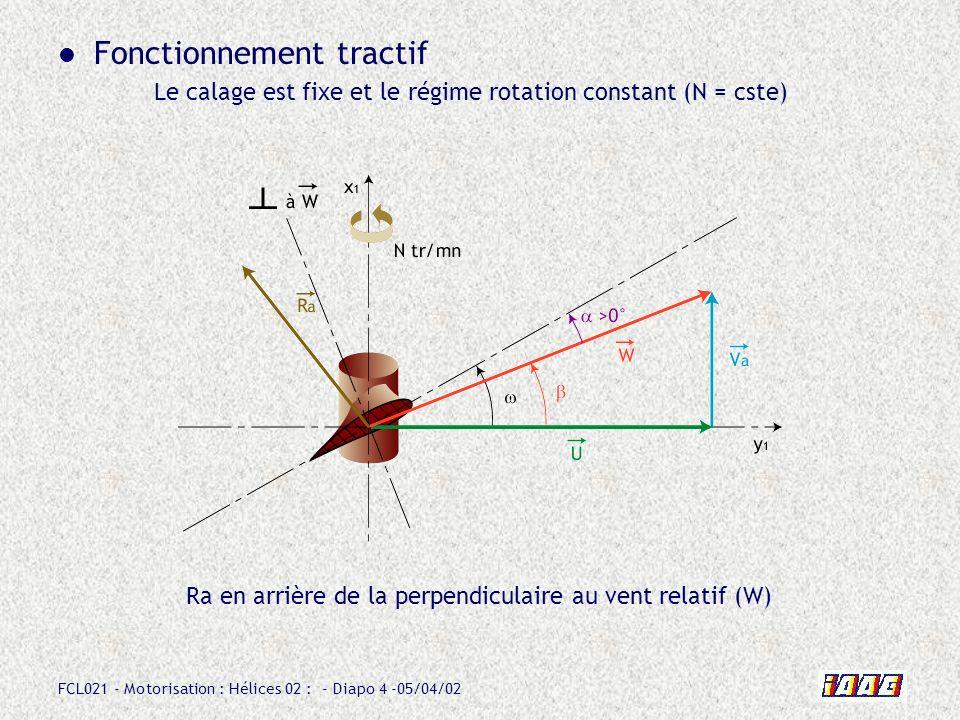 FCL021 - Motorisation : Hélices 02 : - Diapo 4 -05/04/02 Fonctionnement tractif Le calage est fixe et le régime rotation constant (N = cste) Ra en arr