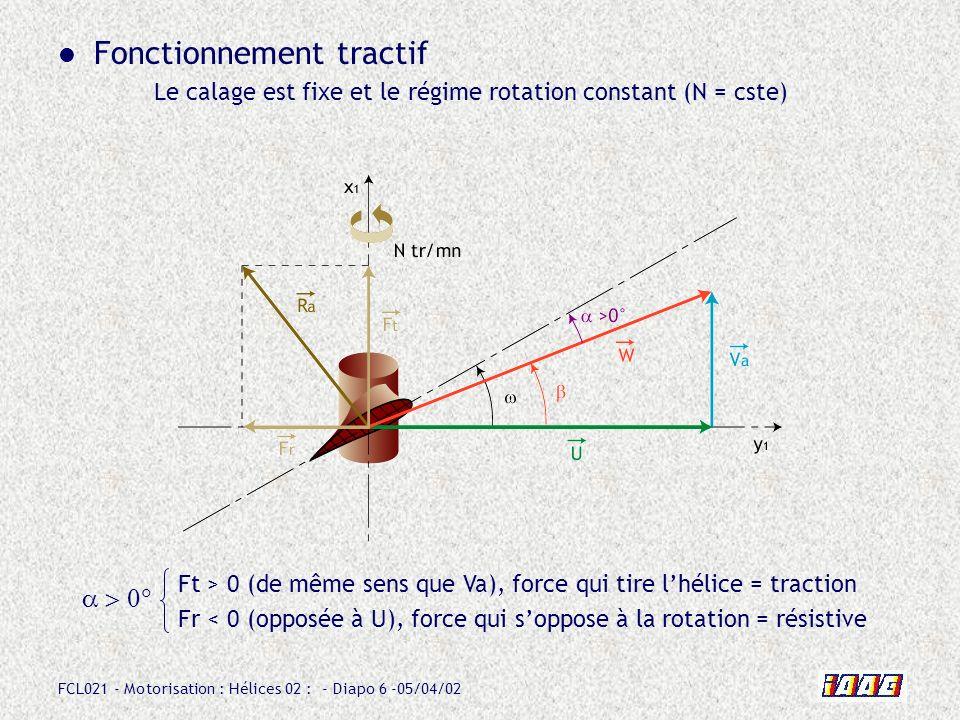 FCL021 - Motorisation : Hélices 02 : - Diapo 6 -05/04/02 Fonctionnement tractif Le calage est fixe et le régime rotation constant (N = cste) Ft > 0 (d