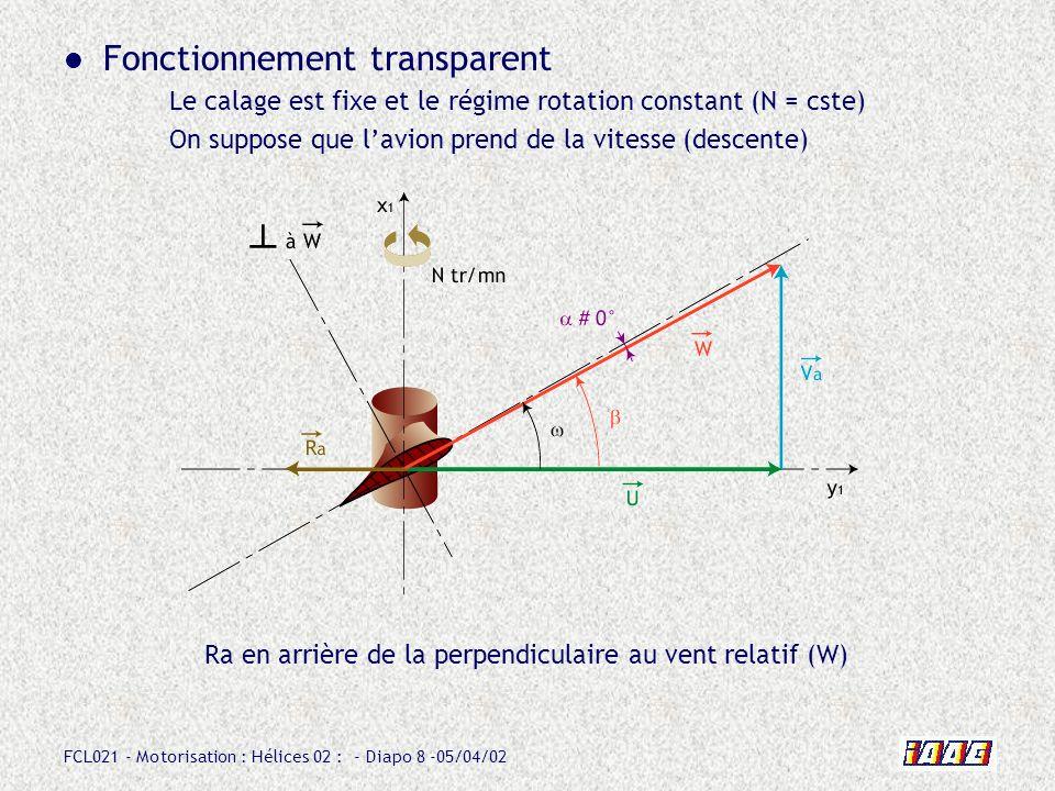 FCL021 - Motorisation : Hélices 02 : - Diapo 8 -05/04/02 Fonctionnement transparent Le calage est fixe et le régime rotation constant (N = cste) On su