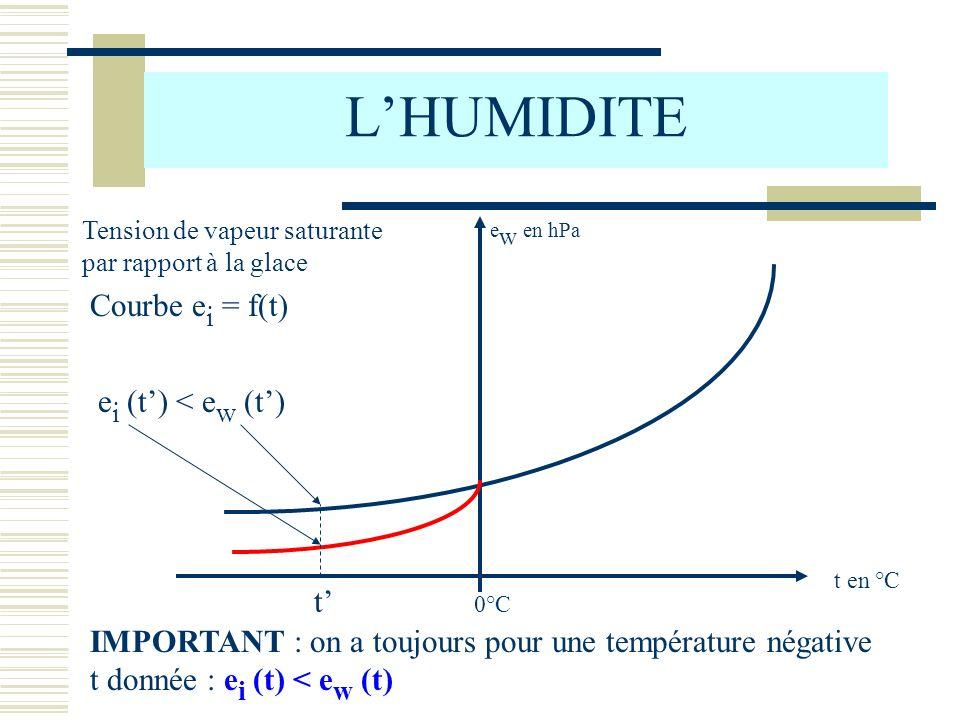 t en °C e w en hPa 0°C LHUMIDITE Tension de vapeur saturante par rapport à la glace Courbe e i = f(t) IMPORTANT : on a toujours pour une température n
