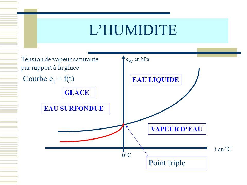 t en °C e w en hPa 0°C LHUMIDITE Tension de vapeur saturante par rapport à la glace Courbe e i = f(t) VAPEUR DEAU EAU LIQUIDE GLACE EAU SURFONDUE Poin