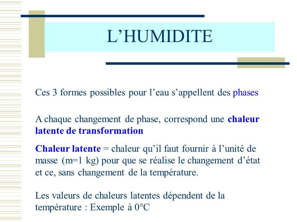 LHUMIDITE glace vapeur eau liquide CONDENSATION SOLIDE FUSIONEVAPORATION SUBLIMATION CONGELATIONCONDENSATION 334kJ/kg 2501kJ/kg 2835 kJ/kg 2501kJ/kg 2835 kJ/kg Remarque : chaleur latente de sublimation = chaleur latente de fusion + chaleur latente dévaporation Pour obtenir un kg de vapeur à 0°C à partir dun kg de glace à 0°C, il faut fournir 2835 kJ/kg
