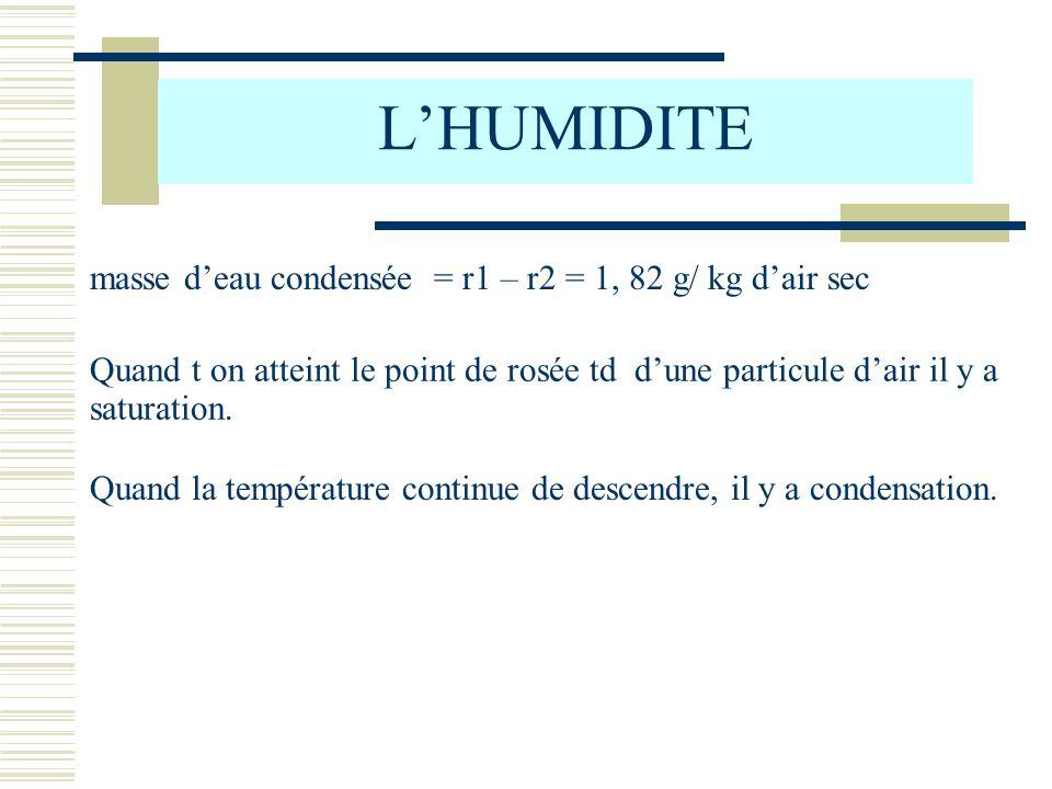LHUMIDITE masse deau condensée = r1 – r2 = 1, 82 g/ kg dair sec Quand t on atteint le point de rosée td dune particule dair il y a saturation. Quand l