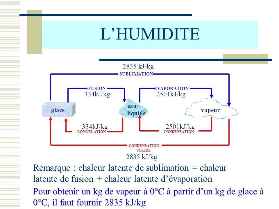 LHUMIDITE glace vapeur eau liquide CONDENSATION SOLIDE FUSIONEVAPORATION SUBLIMATION CONGELATIONCONDENSATION 334kJ/kg 2501kJ/kg 2835 kJ/kg 2501kJ/kg 2