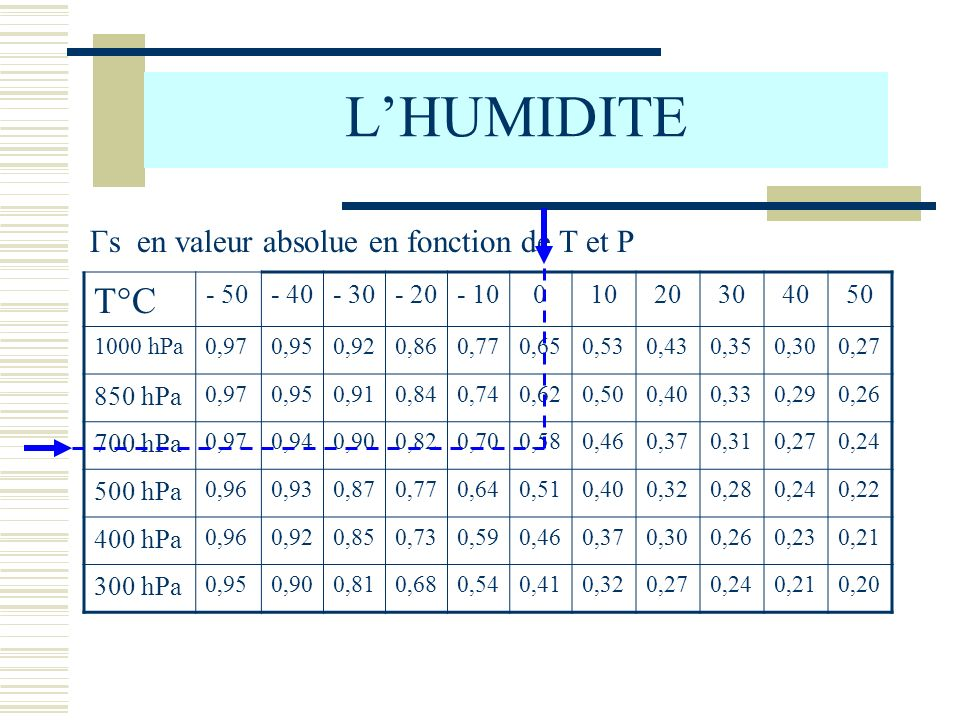 LHUMIDITE T°C - 50- 40- 30- 20- 1001020304050 1000 hPa0,970,950,920,860,770,650,530,430,350,300,27 850 hPa 0,970,950,910,840,740,620,500,400,330,290,2