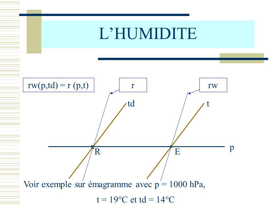 LHUMIDITE E R p ttd rwrrw(p,td) = r (p,t) Voir exemple sur émagramme avec p = 1000 hPa, t = 19°C et td = 14°C