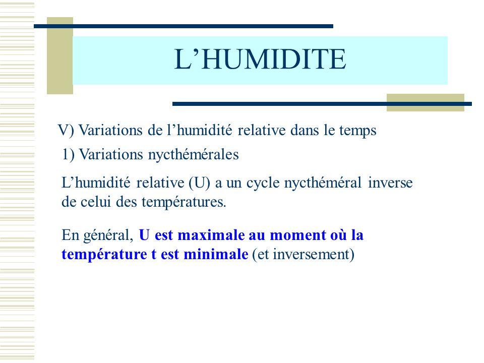 LHUMIDITE V) Variations de lhumidité relative dans le temps 1) Variations nycthémérales Lhumidité relative (U) a un cycle nycthéméral inverse de celui