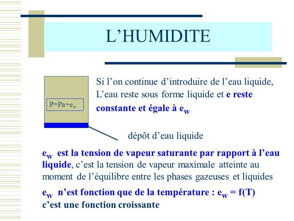 LHUMIDITE Courbe e w = f(t) t en °C e w en hPa 0°C t1t1 t2t2 e W1 e W2 e W1 < e W2 Remarque : la courbe continue également aux températures négatives car leau peut se rencontrer sous forme liquide même avec t < 0° C Tension de vapeur saturante par rapport à leau liquide