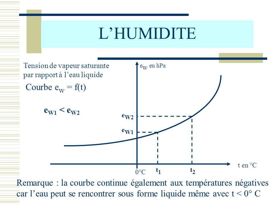 LHUMIDITE Courbe e w = f(t) t en °C e w en hPa 0°C t1t1 t2t2 e W1 e W2 e W1 < e W2 Remarque : la courbe continue également aux températures négatives