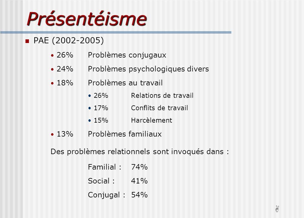 Présentéisme PAE (2002-2005) 26%Problèmes conjugaux 24%Problèmes psychologiques divers 18%Problèmes au travail 26%Relations de travail 17%Conflits de travail 15%Harcèlement 13%Problèmes familiaux Des problèmes relationnels sont invoqués dans : Familial :74% Social :41% Conjugal :54% A