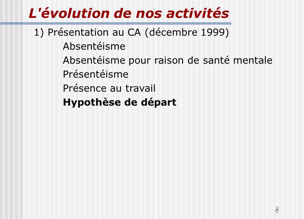 L évolution de nos activités 1) Présentation au CA (décembre 1999) Absentéisme Absentéisme pour raison de santé mentale Présentéisme Présence au travail Hypothèse de départ A