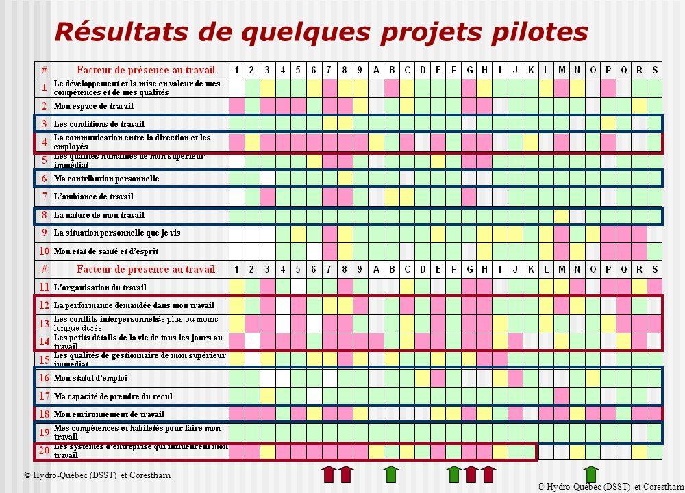 Résultats de quelques projets pilotes © Hydro-Québec (DSST) et Corestham