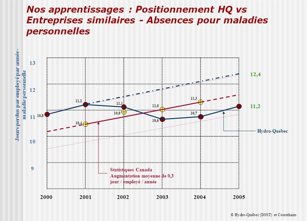 200020012002200320042005 11,3 10,4 10,9 11,0 9 10 11 12 13 Jours perdus par employé par année - maladie personnelle Statistiques Canada Augmentation moyenne de 0,3 jour / employé / année Hydro-Québec 12,4 11,2 10,8 11,2 11,1 10,6 10,7 Nos apprentissages : Positionnement HQ vs Entreprises similaires - Absences pour maladies personnelles © Hydro-Québec (DSST) et Corestham