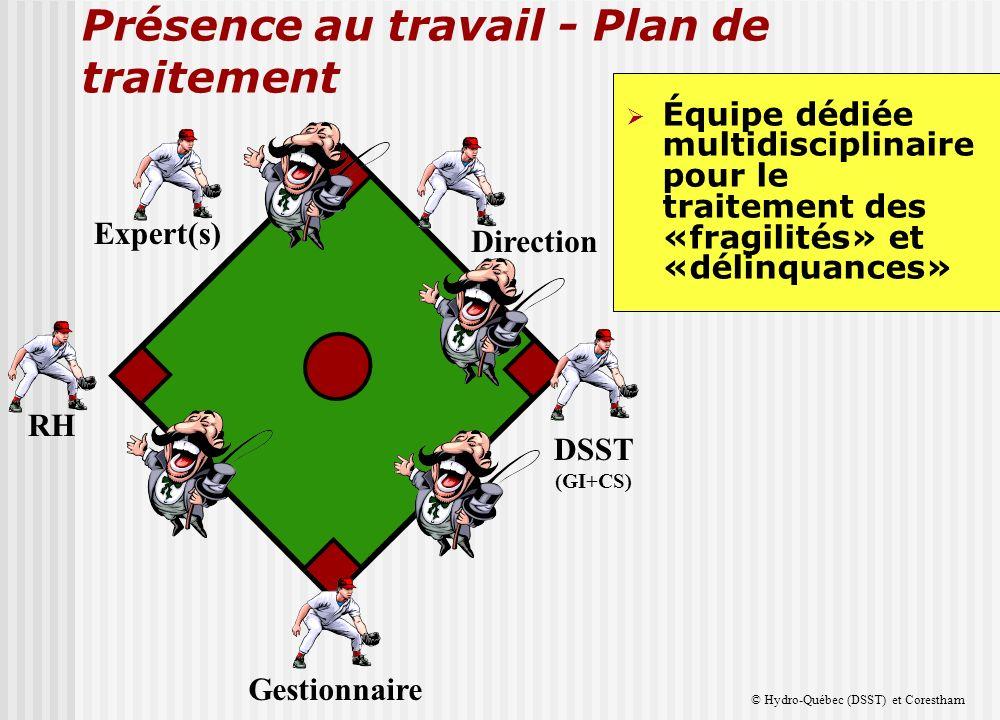 Présence au travail - Plan de traitement RH DSST (GI+CS) Direction Gestionnaire Expert(s) Équipe dédiée multidisciplinaire pour le traitement des «fragilités» et «délinquances» © Hydro-Québec (DSST) et Corestham