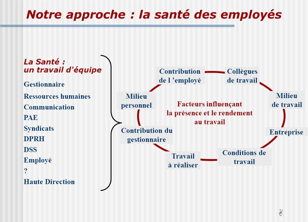 Notre approche : la santé des employés A La Santé : un travail d équipe Gestionnaire Ressources humaines Communication PAE Syndicats DPRH DSS Employé .