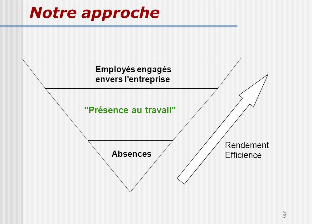 Absences Employés engagés envers l entreprise Présence au travail Notre approche Rendement Efficience A