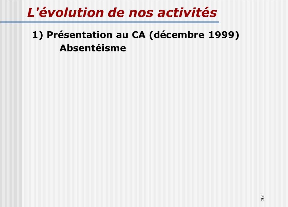 L évolution de nos activités 1) Présentation au CA (décembre 1999) Absentéisme A