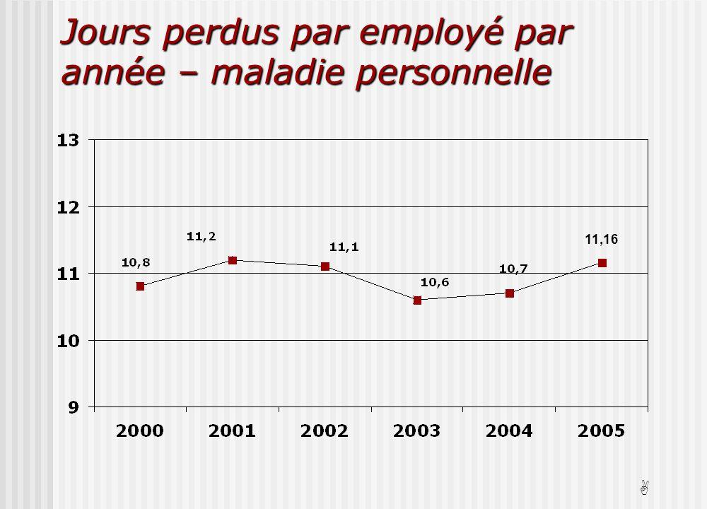 Jours perdus par employé par année – maladie personnelle A 11,16