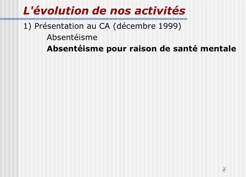 L évolution de nos activités 1) Présentation au CA (décembre 1999) Absentéisme Absentéisme pour raison de santé mentale A